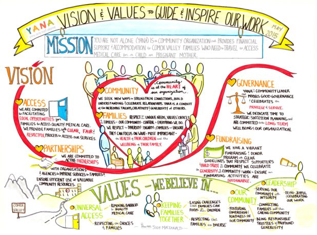 YANA - Vision and Values - October 10 2015